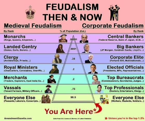 feudalism-then-and-now-hierarchy-w560h467