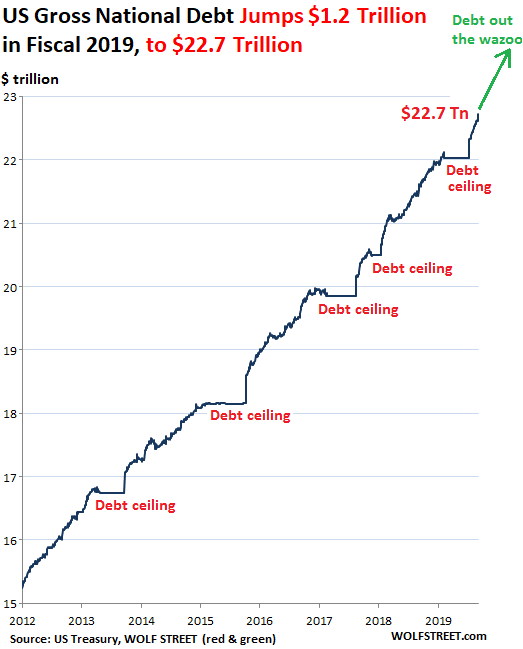 US-Gross-National-Debt-2011-2019-09-30-